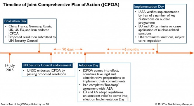 Timeline-of-Joint-Comprehensive-Plan-of-Action-JCPOA-SS-1024x561