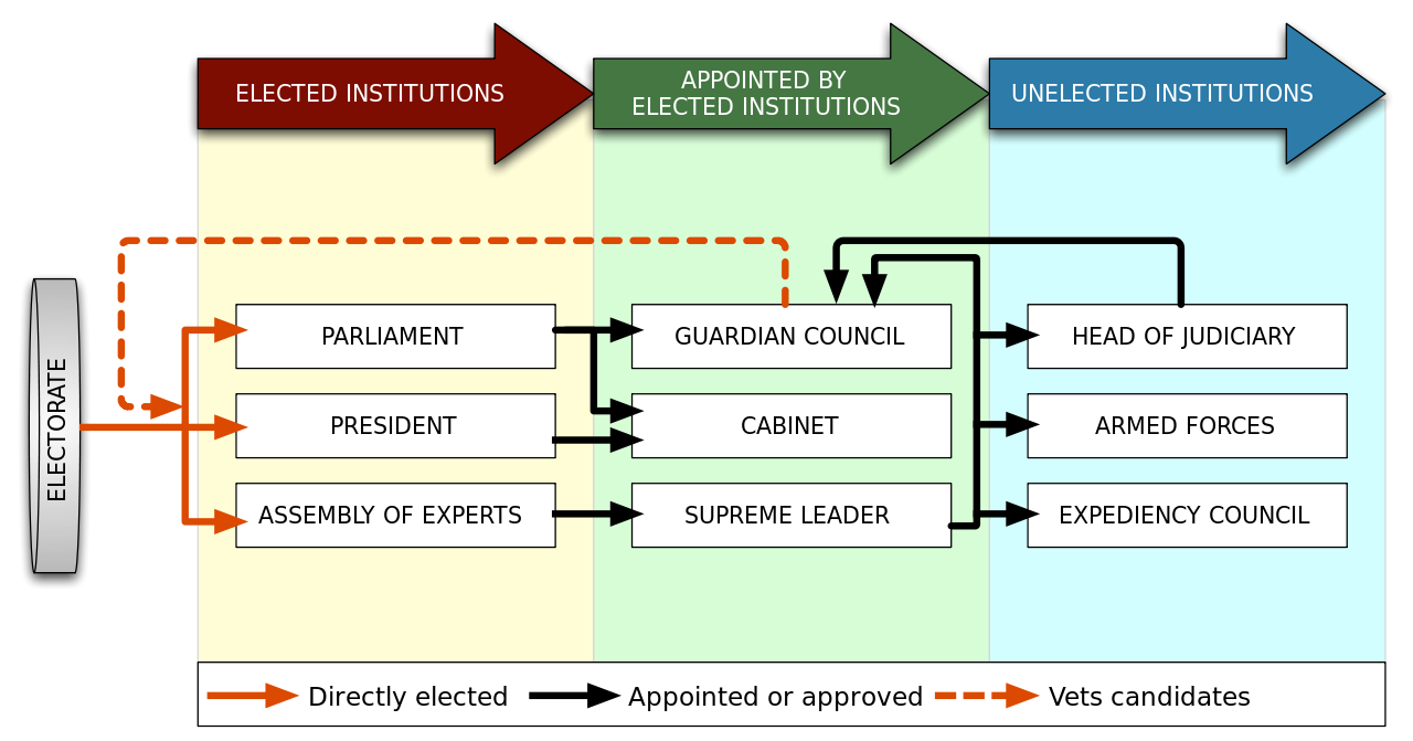 1280px-Iran_gov_power_structure.svg